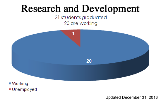 Graduate Placement Research and Development TIPT