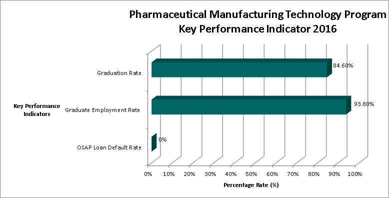 TIPT Manufacturing Technology KPI