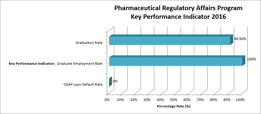 TIPT Regulatory Affairs KPI